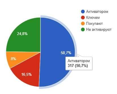 статистика активации
